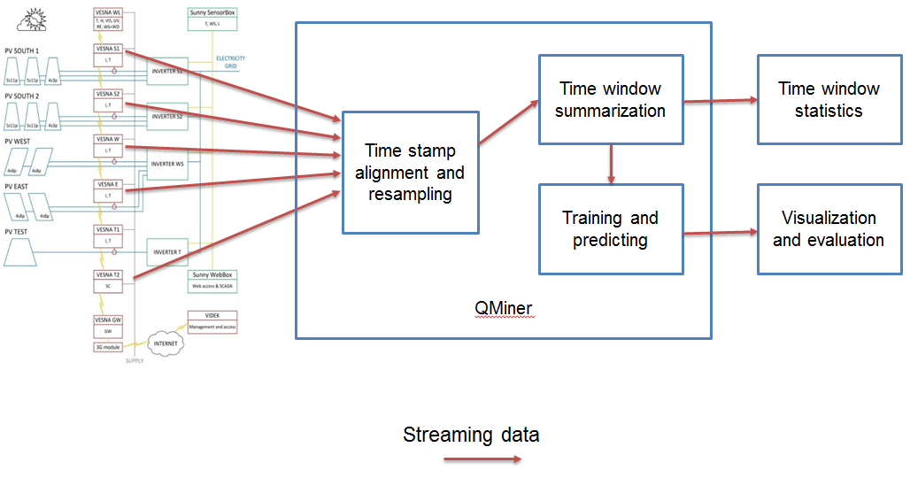 QMiner data processing system overview
